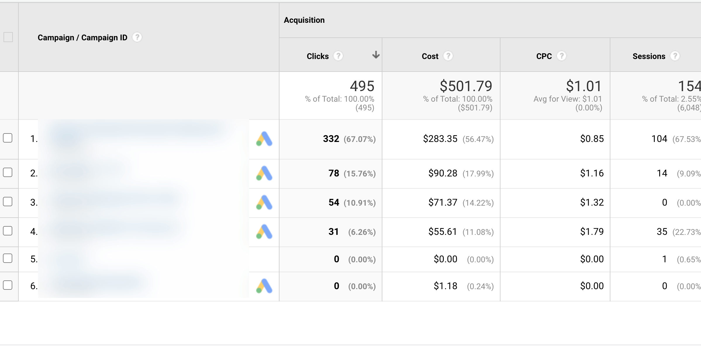 Google Analytics Ad Overview